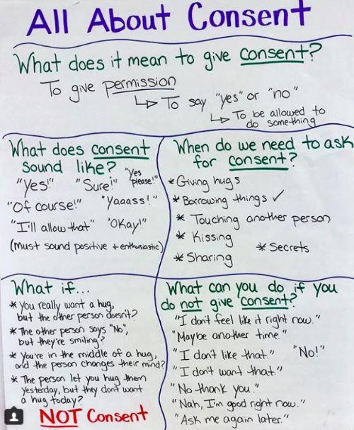 Todo acerca del consentimiento